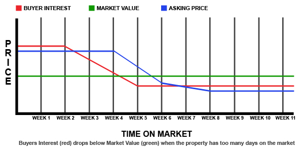 The Dangers of Not Starting At the right price - Market Value Asking Price Time On Market